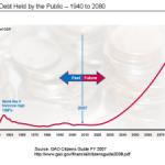 Adding up the Federal Balance Sheet