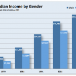 Men tend to make more than women journalists.
