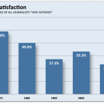 Job satisfaction has fallen among journalists.